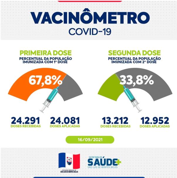A RDR traz o número de pessoas vacinadas contra a Covid – 19 em São Luís de Montes Belos